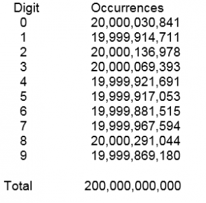Digits and Occurences