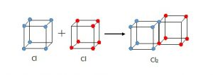 Chlorine cubical atoms
