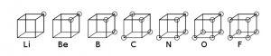 Figure 2 Cubical Atom